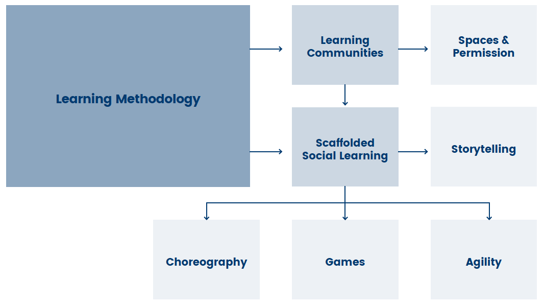 Social Scaffold Learning Diagram 2