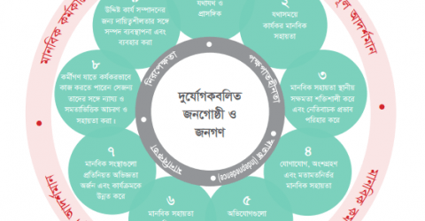 Introduction To The Core Humanitarian Standard (Bangla)